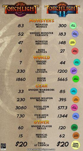 Infografen viser størrelsesforholdene mellom Torchlight og Torchlight II. (Bilde: Runic Games)