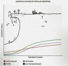 Slik har noen visualisert Eve Onlines læringskurve