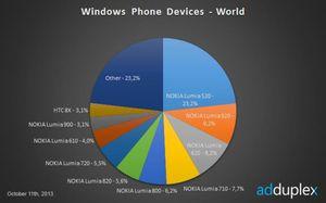 Oktoberstatistikken viser at Nokia dominerer WP8-markedet med budsjettmodellene sine.