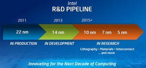 Dette er utviklingsplanen til Intel.