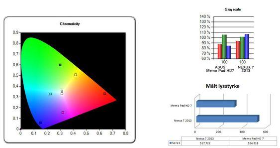 Asus Memopad 7 har lav lysstyrke, og blir vanskelig å lese i sollys. Skjermen har et markant grønnstikk.