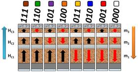 Ulik ladning gir flere kombinasjonsmuligheter.