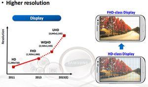 I fjor viste Samsung frem denne plansjen, som viste at de satset på stadig høyere oppløsninger også i mobilskjermer. En koreansk utgave av Galaxy S5 har allerede fått QHD-skjerm, og det ventes at også Galaxy Note 4 vil få denne oppløsningen.