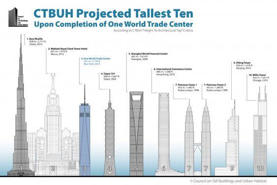 En sammenligning mellom verdens høyeste bygninger.