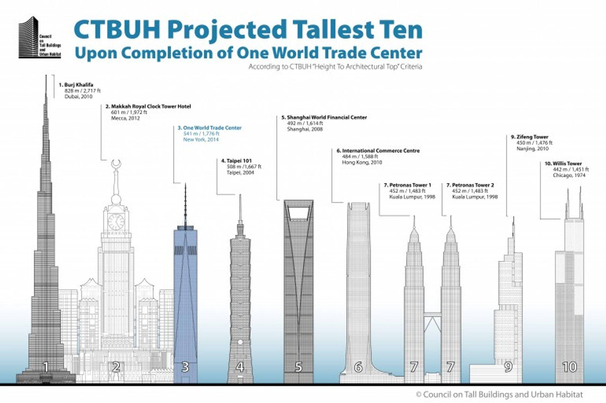 Verdens høyeste bygning liste