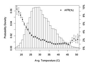 Sammenhengen mellom temperatur og andel harddisker som tar kvelden.