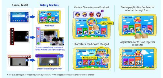 Slik forklarer Samsung selv hvordan nettbrettet brukes.