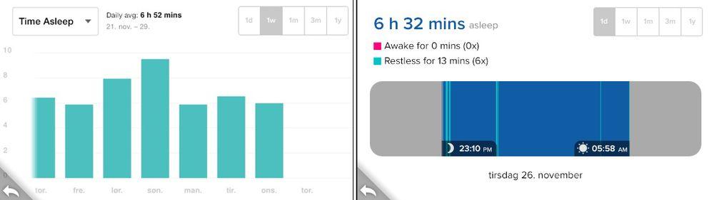 Grafene viser at artikkelforfatteren liker å sove lenge i helgene. .