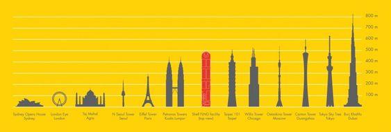 En sammenligning mellom Prelude og verdens største bygninger.