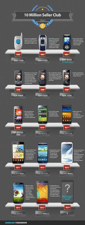 I forbindelse med den nye milepælen har Samsung laget en fin skrytegrafikk, som viser hvilke av deres modeller som har solgt i ti millioner eksemplarer så langt.