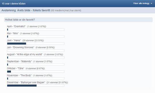 Resultatet av forumavstemningen.
