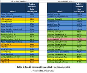 Dette er oversikten over hvilke smarttelefoner som bruker mest data.