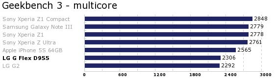 Akkurat som LGs andre toppmodell, kommer G Flex relativt svakt ut når vi måler ytelsen i Geekbench 3.