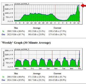 Slik så kurven ut i Tele2s nett torsdag.