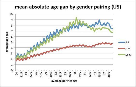 En oversikt over gjennomsnittlig aldersforskjell i homofile, lesbiske og heterofile forhold.