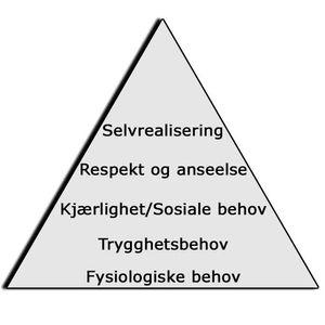 Maslows behovspyramide.