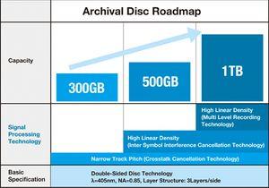 Her er planene for Archival Disc.