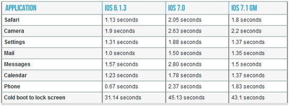 Denne tabellen fra Arstechnica.com viser hastighetsforbedringene i iOS 7.1 sammenliknet med første iOS 7-utgave.