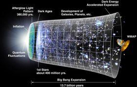 Voíla: Universet slik vi (foreløpig) kjenner det.