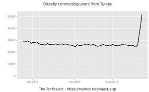 Tilkoblinger mot Tor-nettverket fra Tyrkia.