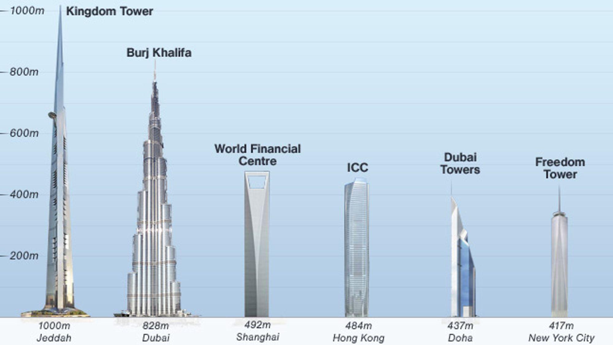 Sammenligning mellom høye bygg.