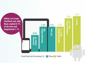 Apper er mer stabile på Samsung Galaxy S4 enn på HTC One.