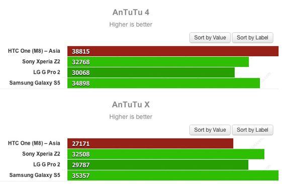 HTC One (M8) får høyere score i AnTuTu enn i AnTuTuX, som er laget for å oppdage og forhindre «juks» i ytelsestester.