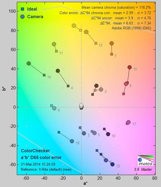 Fargegjengivelse Fujifilm X-T1.