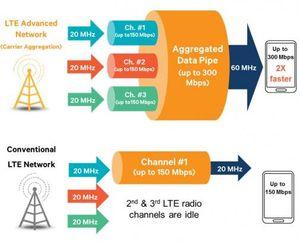 Ved å koble sammen flere LTE-kanaler oppnås nedlastingshastigheter opptil 300 Mbps.