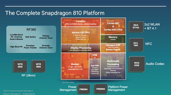 Snapdragon 810-plattformen.