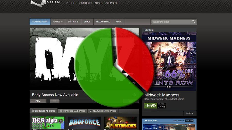 Over én tredjedel av spill som lastes ned via Steam blir aldri spilt.