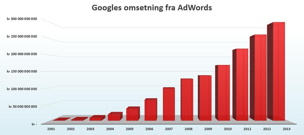 Google omsetning2.