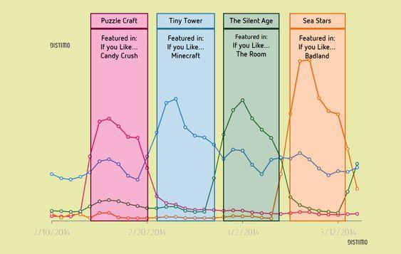 Grafene fra Distimo viser at det er stor fiskjell på hvor stor salgsøkning man får i de forskjellige kategoriene.