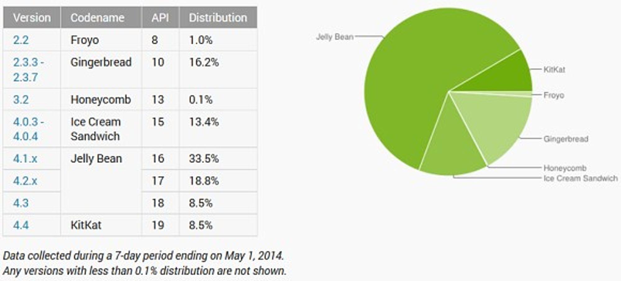 Slik ser Googles Android-statistikk ut etter at vi har lagt april bak oss.