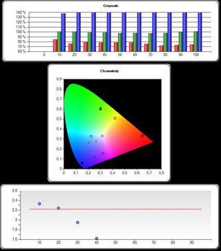 Her ser du målingene av Dynamisk-valget. .