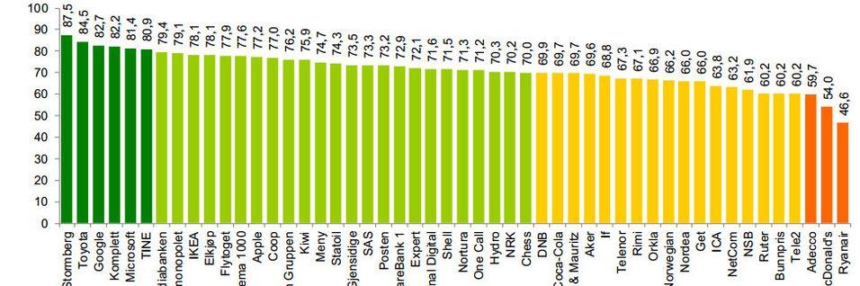 Omdømmeundersøkelsen Reptrak 2014 konkurrerer med Norsk kundebarometer om å levere den norske forbrukerens syn på selskapene.