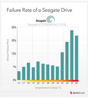 En av Seagate sine modeller er svært temperaturfølsom. .