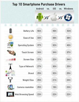 IDCs grafikk viser tydelig hva som er viktig når vi skal velge mobiltelefon.