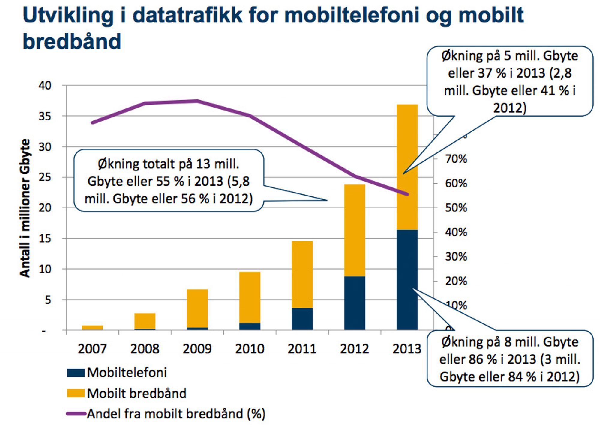 Denne grafen fra Post- og teletilsynet illustrerer dataveksten fra år til år.