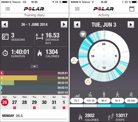 Polar Flow-appen og Polars nettsider gir deg en fin oversikt over både aktivitetsnivået i løpet av dagen, og treningsøktene dine. .
