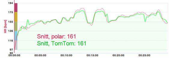 Pulsmålingen til Polar V800 (med pulsbelte) og TomTom Runner Cardio (optisk) følger hverandre ganske tett –og snittpulsen havnet på nøyaktig samme resultat i vår test. .