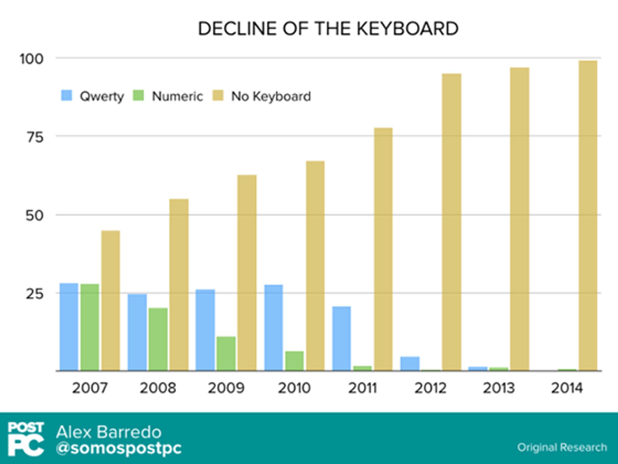 Grafen viser markedsandelen til de ulike tastaturene for mobil.