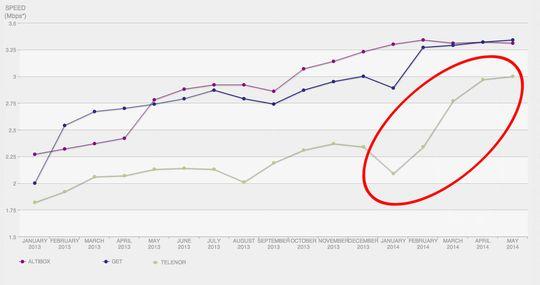Netflix-hastigheten økte drastisk på Telenors nett i fjor. Klikk på bildet for å forstørre.