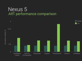 Alt går raskere i Android L.