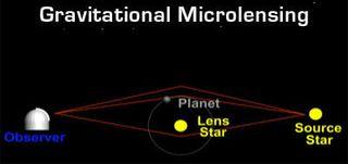 Et fenomen kalt gravitasjonell mikrolinsing gjør at en planet bøyer og forsterker lyset fra en stjerne i bakgrunnen.