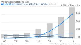 Android har tatt av, og har rundt tre fjerdedeler av det globale mobilmarkedet i dag. Det reflekteres foreløpig ikke av apputviklerne.