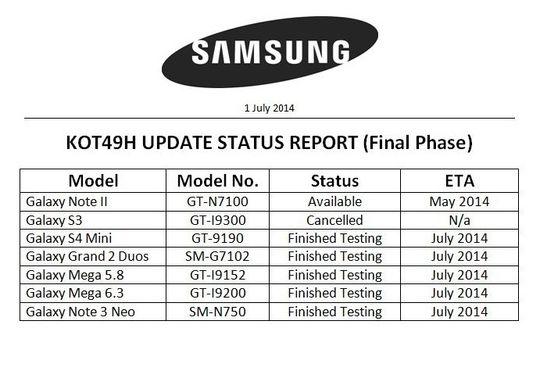 Slik ser den nåværende oversikten ut. Samsung Galaxy S III er altså utelatt fra KitKat-fellesskapet.