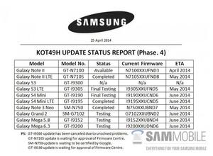 Dette er en tidligere oversikt fra Samsung. Da var telefonene fortsatt inne til kontroll.