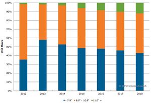 NPD spår færre små og langt flere store nettbrett.