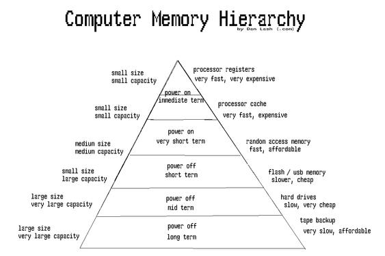 Dette er ikke Maslovs behovspyramide for datanerder, men et hierarki over de forskjellige minnene i en datamaskin.